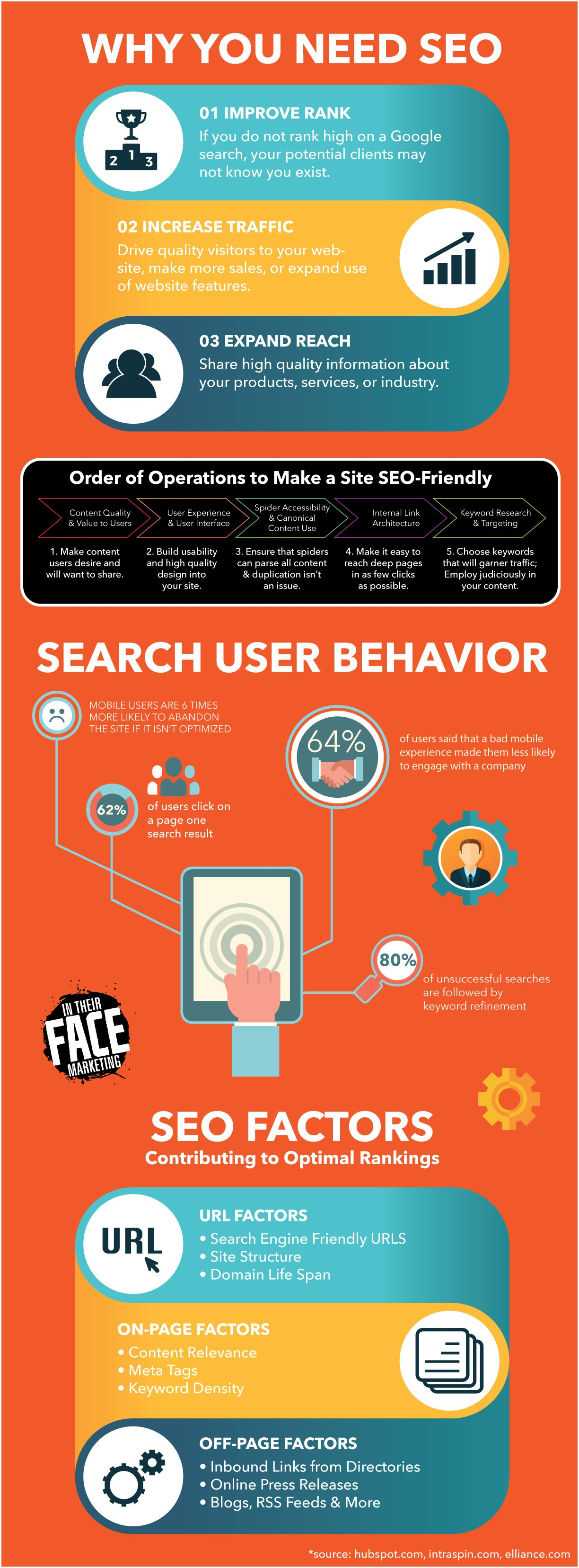 In_Their_Face_Marketing_SEO_infographic